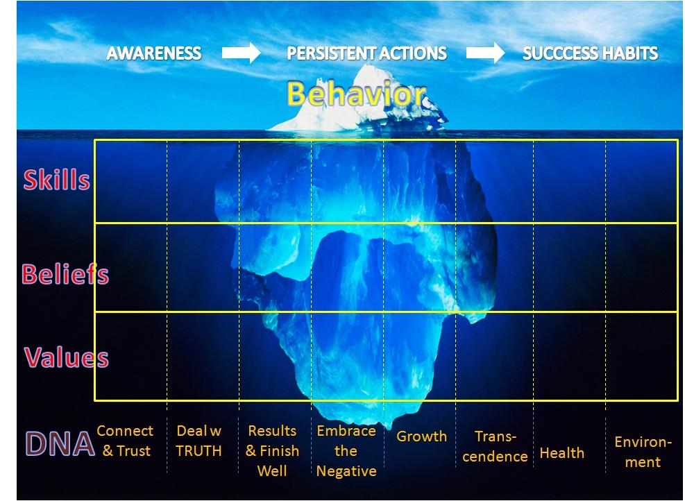 Success Matrix   Mid Atlantic Strategic Services